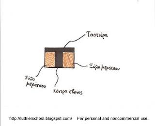 Ενίσχυση μπράτσου εγχόρδου μουσικού οργάνου με ξύλο εβένου