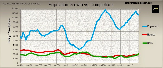 Population growth vs completions