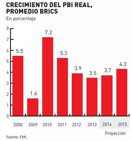 crecimiento-del-pbi-real-promedio-de-los-brics