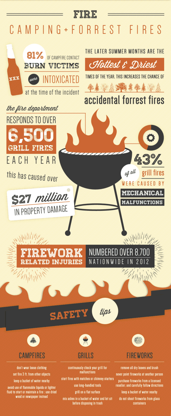Labor Day Fire Safety