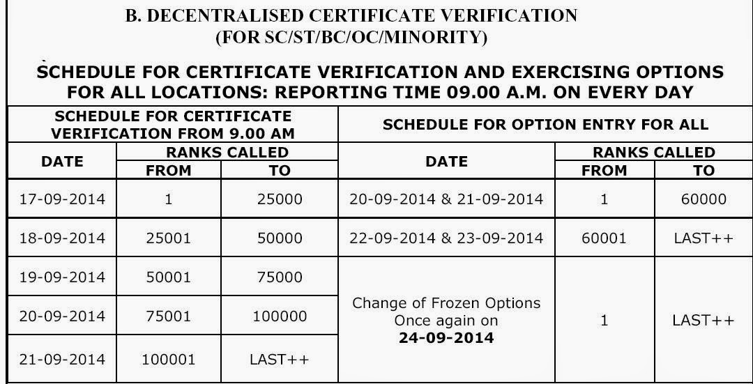 icet.nic.in ICET Web Counseling 2014 Dates Certificate Verification ...