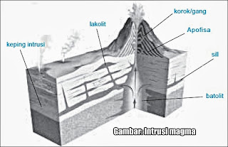 Teori mengenai Diastrofisme dan Vulkanisme  Teori mengenai Diastrofisme dan Vulkanisme