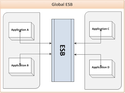 Global ESB Deployment Pattern