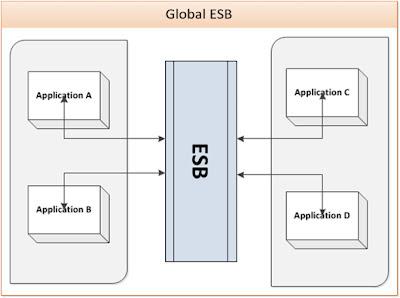 Global ESB Deployment Pattern