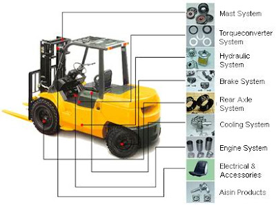 parts, forklift parts, lift truck parts, fork lift parts, orange county, los angeles