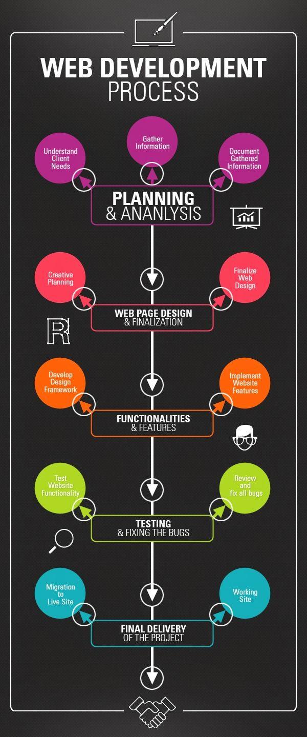 Proses Kerja Seorang Web Development