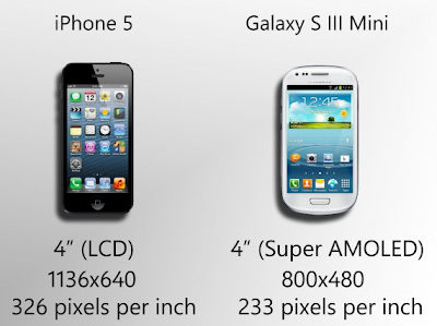 Comparatif : Galaxy S3 Mini vs iPhone5