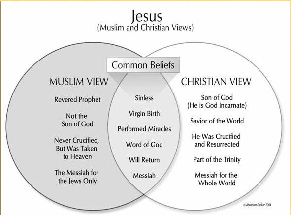 contrast and comparison between christianity and islam religion essay 1) christians believe that god rests and sleeps, but muslims believe that god  does not  8- in islam, the holy quran tells us that the difference of languages is  actually one of  why has allah (swt) sent down more than one divine religion   on ramadan al-sharif the most perfect fasting the art of paper and  leather.