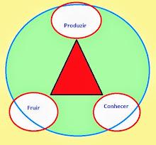 Abordagem Triangular