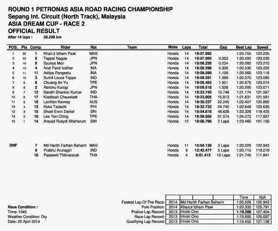 ARRC Sepang Malaysia 2014 Asia Dream Cup Race 2