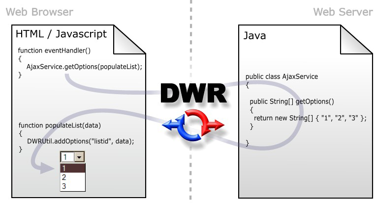 Simple DWR Demo Example with JSP,DWR Demo Example with JSP,Demo Example with JSP,dwr tutorial,DWR introduction