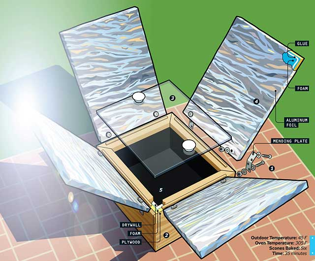 The oil of preparedness popular mechanics homemade solar for How to build a solar oven for kids