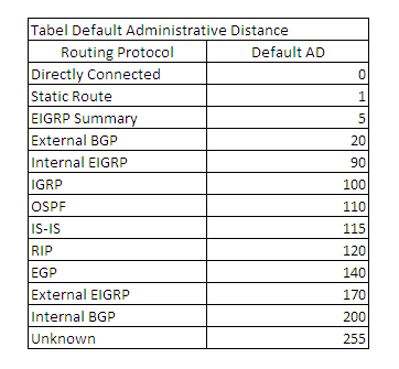 Tabel Administrative Distance Cisco