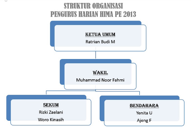 STRUKTUR ORGANISASI PENGURUS HARIAN HIMA PE 2013 BESERTA PROGRAM KERJA-NYA