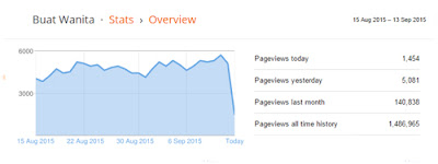Pageviews per day