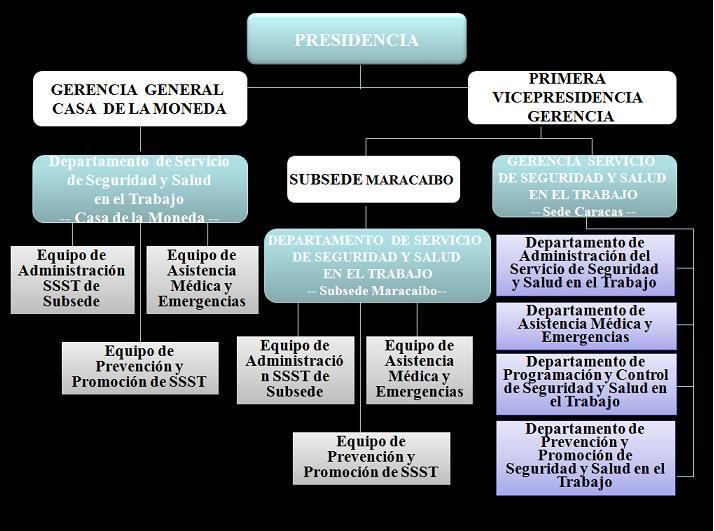 Banco central de venezuela bcv organigramas for Banco exterior empleo caracas