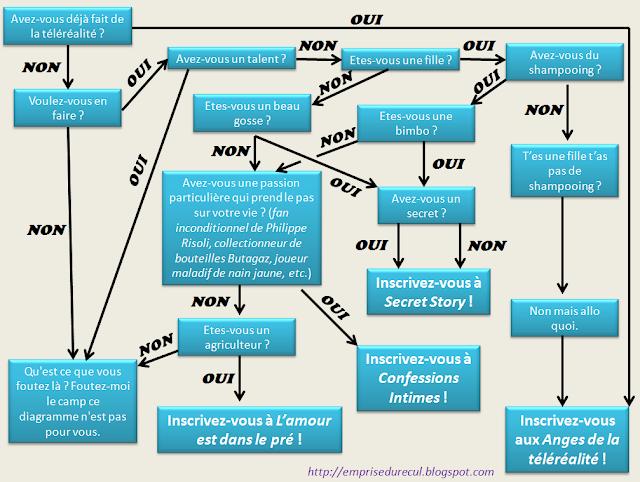Diagramme téléréalité