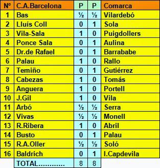 Resultado del encuentro Club Ajedrez Barcelona - Clubes de la Comarca en La Farga de Bebié 1956