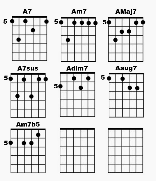 Dotted 8th Heaven - Worship Guitar Blog: Know Your Chords - 7th ...