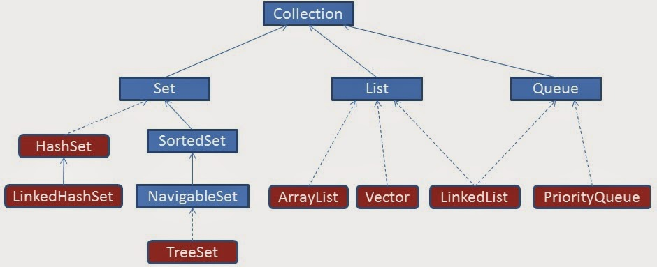 Java Redefined Java Collections Internal Working