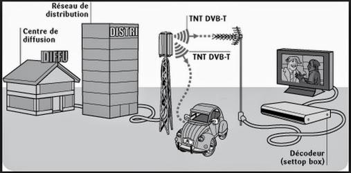 télé numérique terrestre
