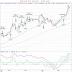 Uppdaterad TA för silver, lite trading, OMXS30