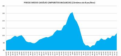 Evolución precio del gasóleo 2006-2010
