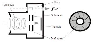 interior cámara fotográfica