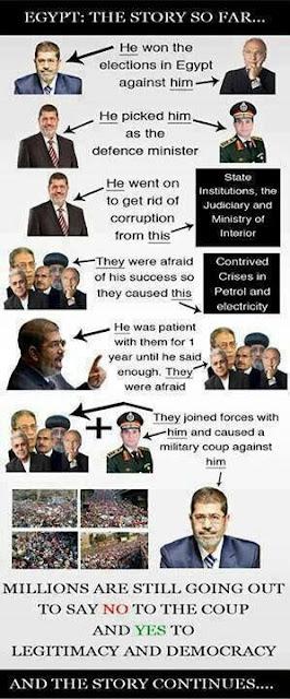 Asal Mula Konflik Mesir