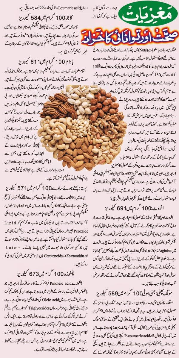 Akhrot ke Faide in urdu Akhrot