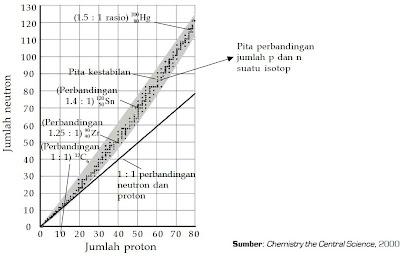 Grafik kestabilan isotop