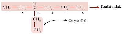 gugus alkil rantai induk 3-etilheksana