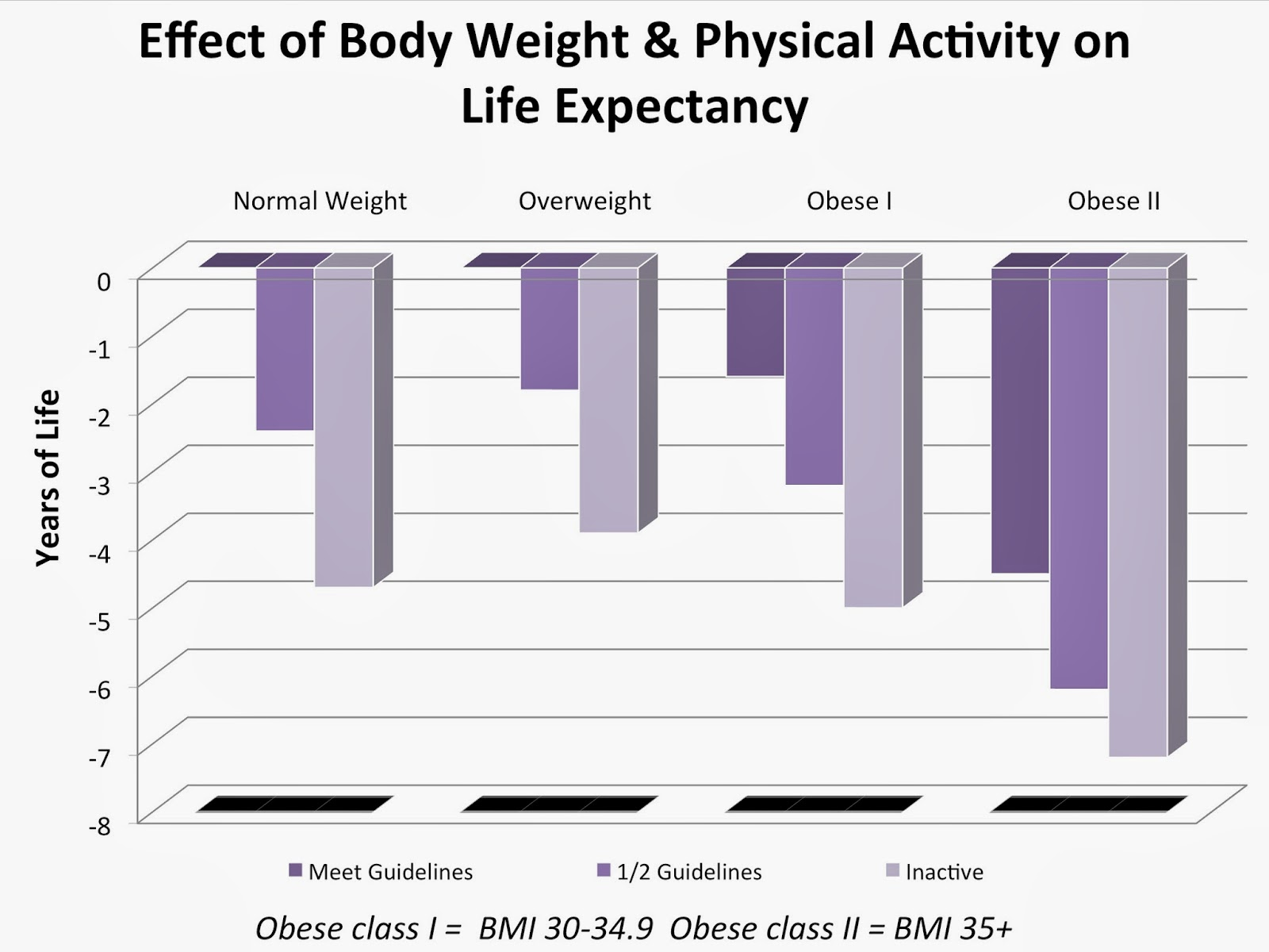 body weight and life expectancy