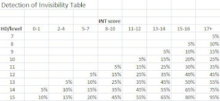 detection of invisibility table
