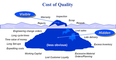 Basic Car Sales Knowledge