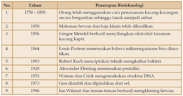 Perkembangan, Ciri-ciri & Contoh Bioteknologi Konvensional dan Bioteknologi Modern