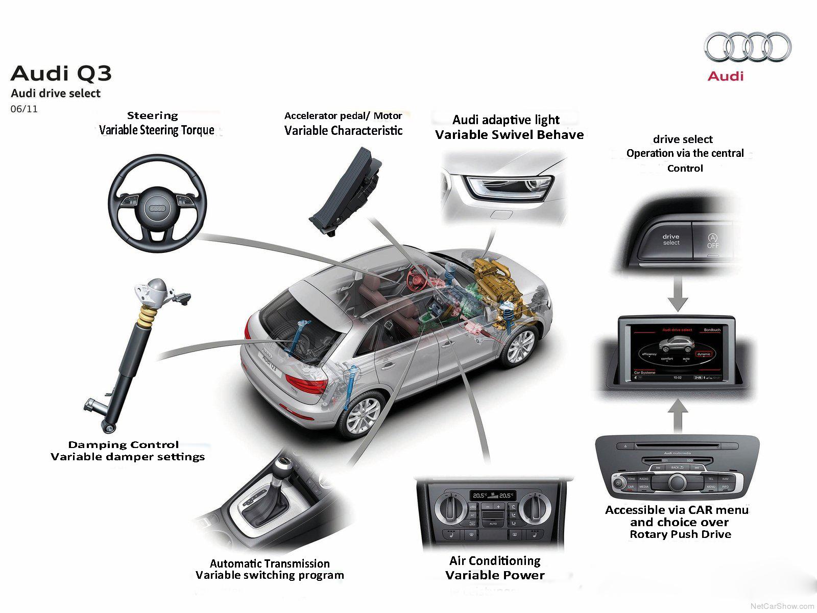 Automotive Database Audi Q3
