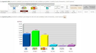 Así van los resultados de las Elecciones México 2012 - Resultados Preliminares-PREP
