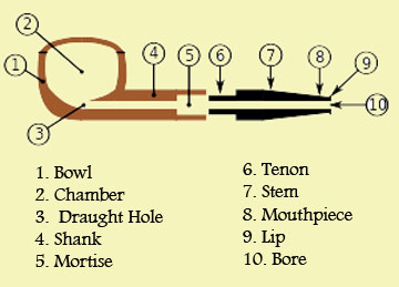 ... tobacco pipes but the shapes of pipes are all variations of a few basic shapes. Here is a short summary on pipes and a couple of diagram to help you ...  sc 1 st  Reuzeit Emporium & Reuzeit Emporium: Do You Know Your Pipes?