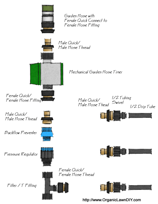 Connecting Multiple Drip Irrigation Zones To A Garden Hose