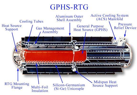 Generador Termoeléctrico de Radiosisótopos