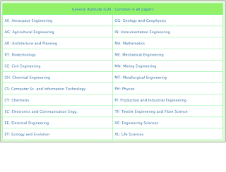 GATE Syllabus 2014 examination, Download List of GATE papers