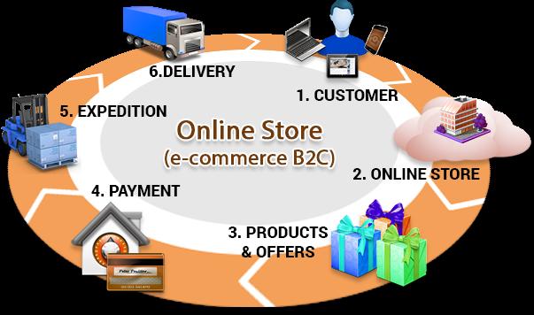 impact of e commerce in starbucks Starbucks' digital strategy drives sales business insider intelligence apr 26,  bi intelligence mobile starbucks e-commerce facebook linkedin.