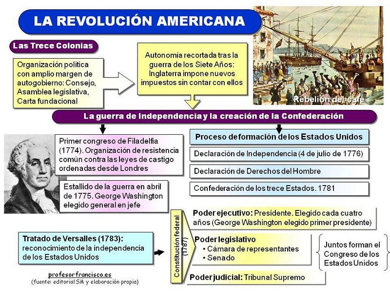 Historia del mundo contempor neo la revoluci n americana for Caracteristicas del contemporaneo
