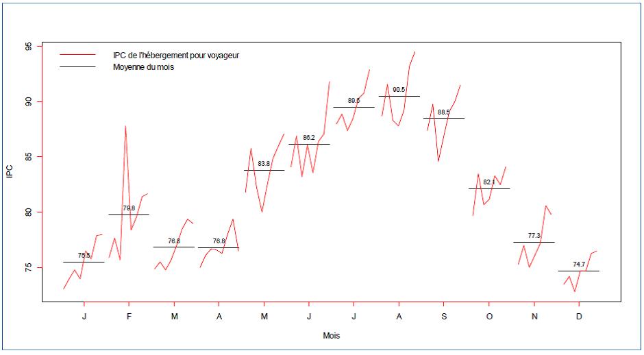 IPC de l'hébergement pour voyageur, Canada, 2007:M1-2014:M6 (2002=100), Source: Statistique Canada
