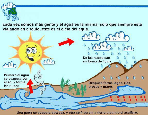 que los alumnos seinicien en el conocimiento del ciclo del agua
