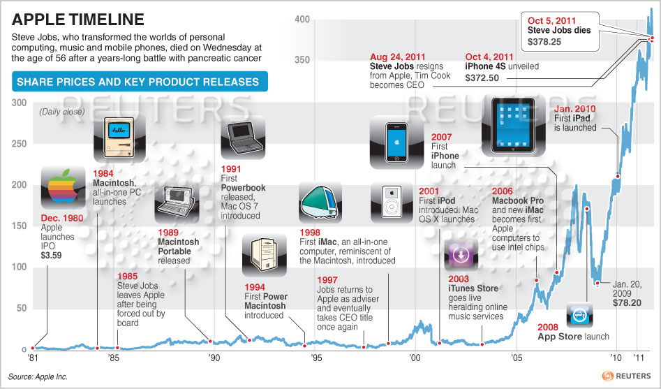 brief history of apple company Company history apple computers, inc was founded on april 1, 1976, by college dropouts steve jobs and steve wozniak, who brought to the new company a vision of changing the way people viewed computers.