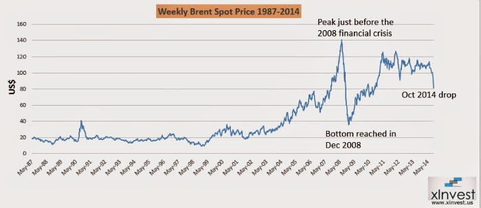 Chart showing brent crude oil spot prices from 1987 to 2014