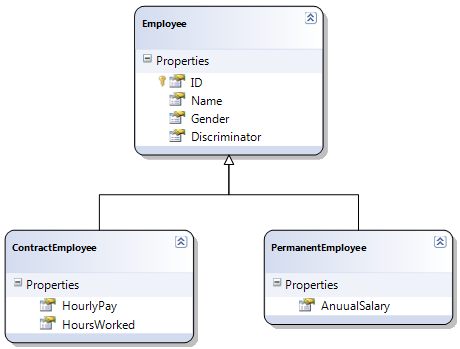 table per hierarchy mapping in linq to sql