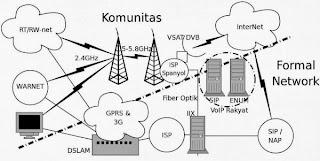 Pengertian Internet dan Sejarah Internet di Indonesia